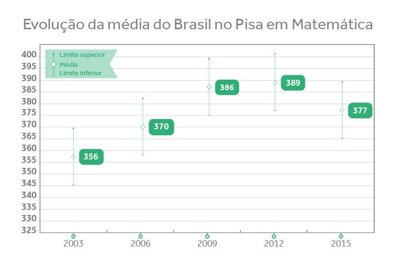 Evolução da média do Brasil no Pisa em Matemática