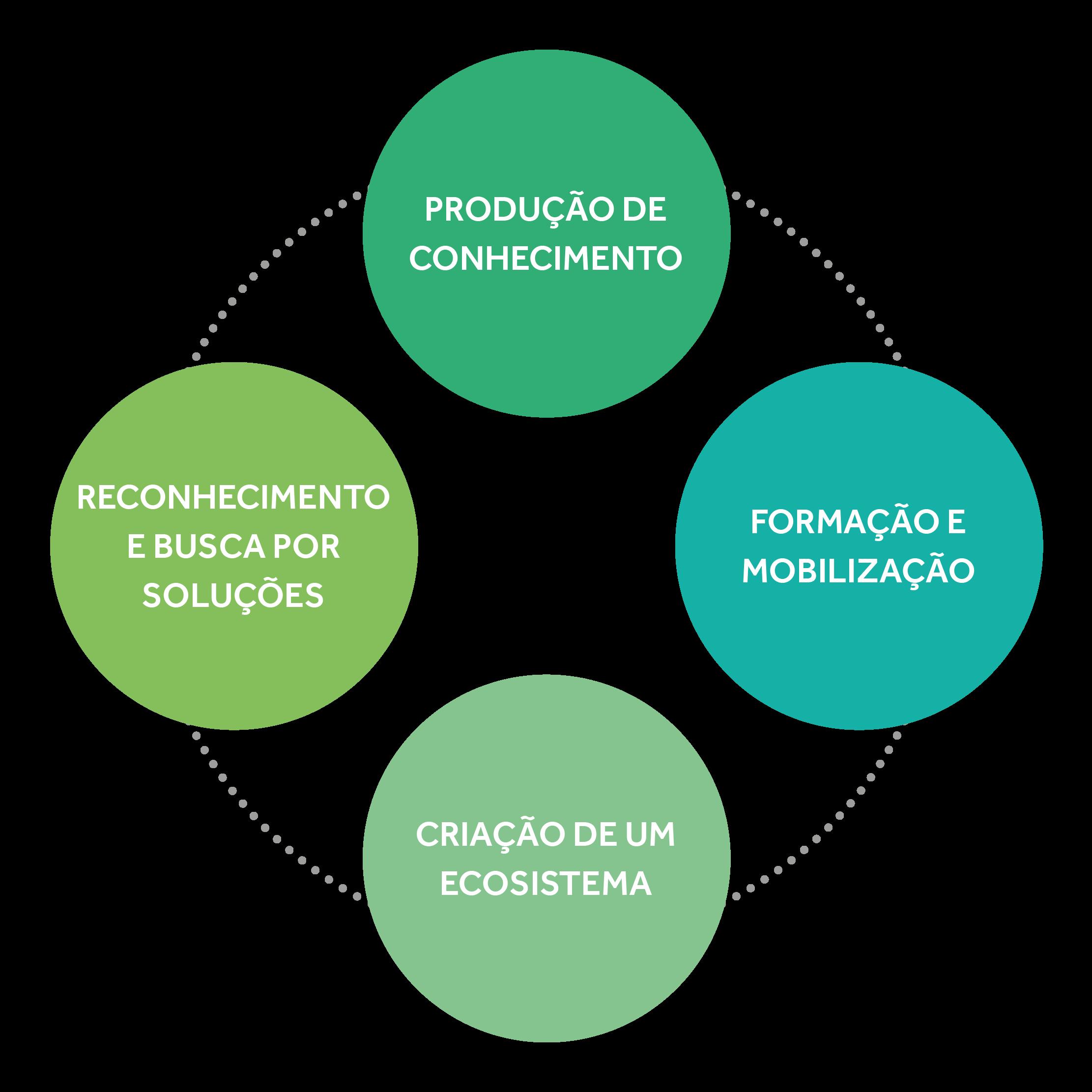 Diagrama de atuação em gestão de pessoas no setor público com 4 esferas: produção de conhecimento, formação e mobilização, criação de um ecossistema e reconhecimento e busca por soluções