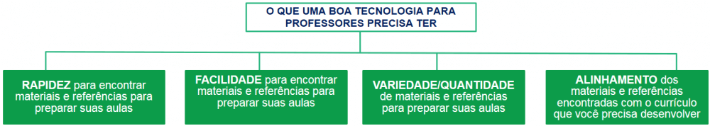 Tecnologia para professores