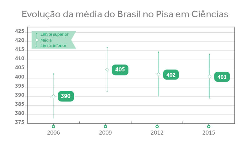 Evolução da média do Brasil no Pisa em Ciências