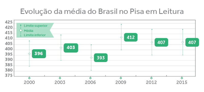 Evolução da média do Brasil no Pisa em Leitura