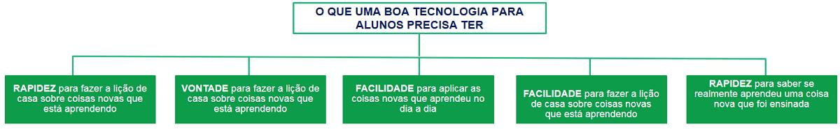 Tecnologia para alunos
