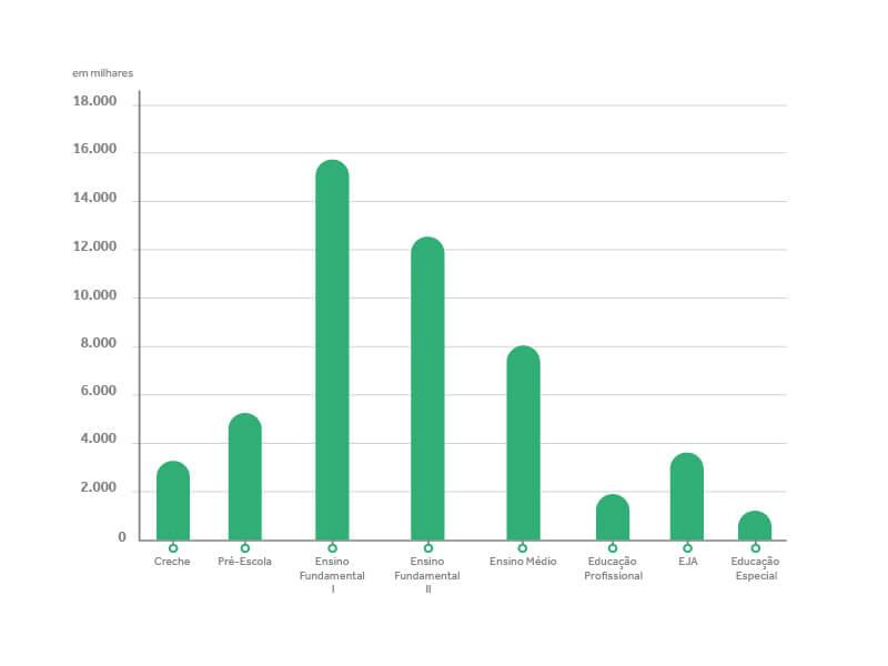 Gráfico - Matrículas na Educação Básica por segmento